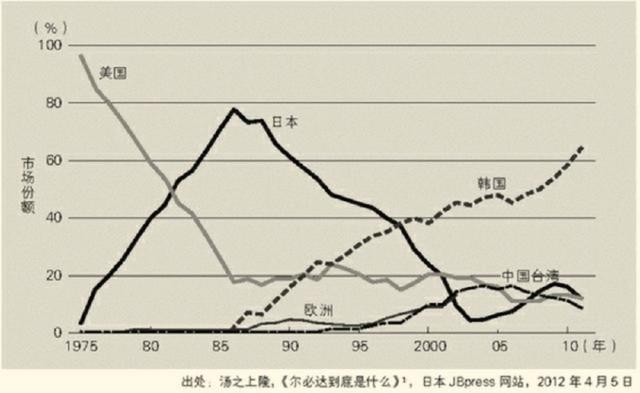 日本操作系統,如何被美國超級301法案架空三十年?